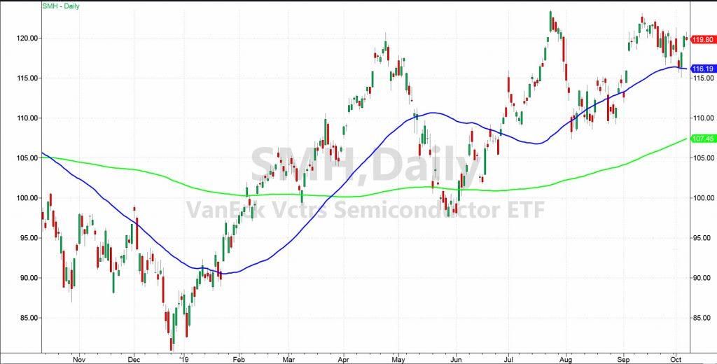semiconductors etc smh price analysis stock market chart october 7