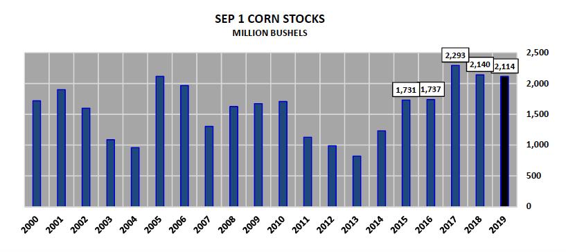 september us corn stocks bushels chart last 20 years comparison