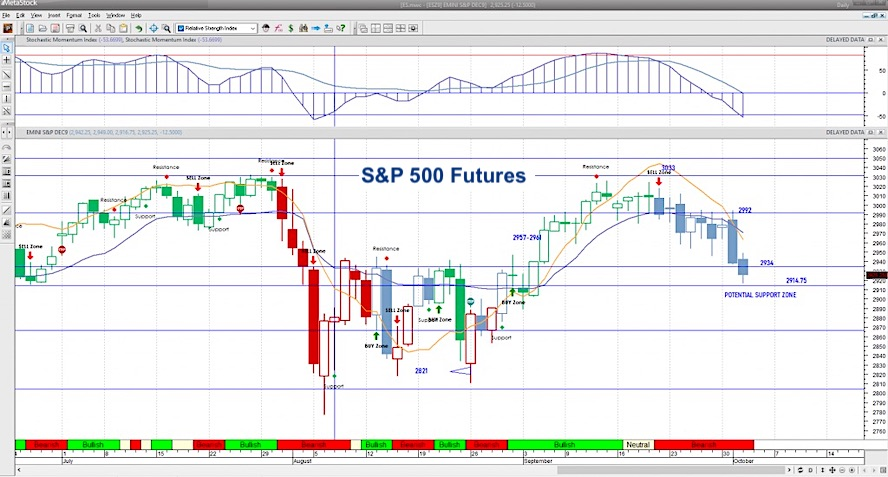 s&p 500 futures decline trading analysis october 2 image