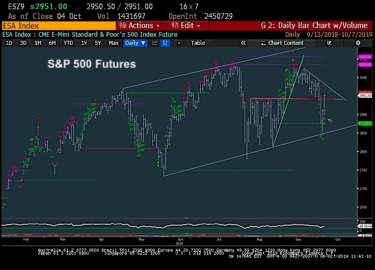 s&p 500 futures rally higher prices target analysis october 7