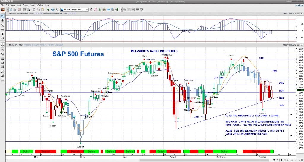 s&p 500 futures trading chart october 9 support resistance image