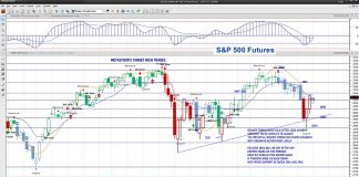 s&p 500 futures trading forecast october 7 chart analysis