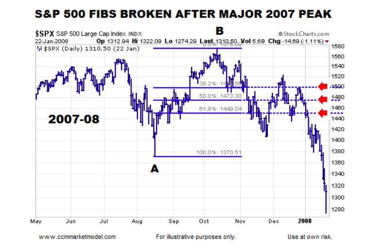 s&p 500 index broken fibonacci price retracements year 2008 stock market crash