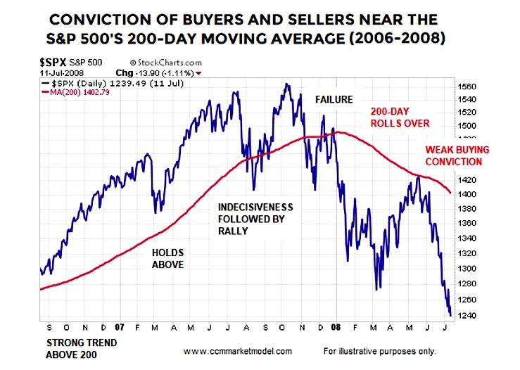sp 500 index chart 200 day moving average important year 2008 crash