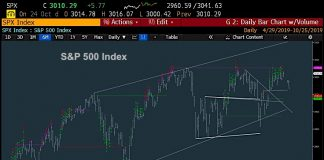 s&p 500 index chart price reversal end of october investing image