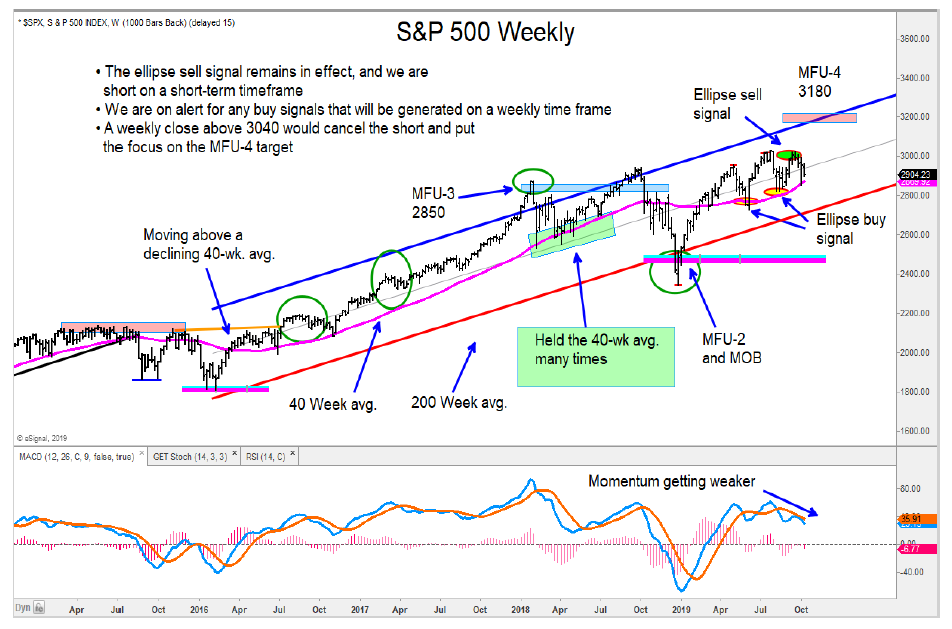 s&p 500 index decline analysis weekly price chart october 9