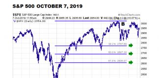 s&p 500 index fibonacci price retracement levels year 2019 stock market image
