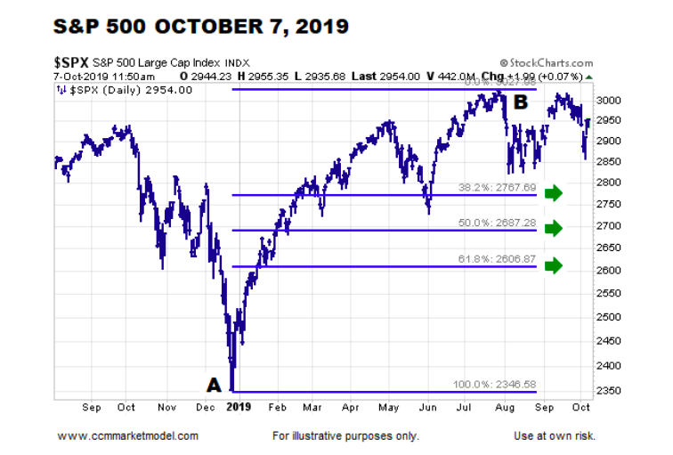 s&p 500 index fibonacci price retracement levels year 2019 stock market image