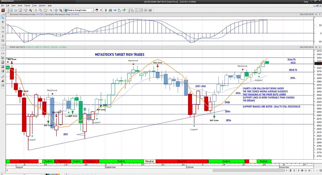 s&p 500 index futures new highs chart analysis october 29