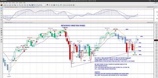 s&p 500 index futures trading chart analysis october 14 forecast