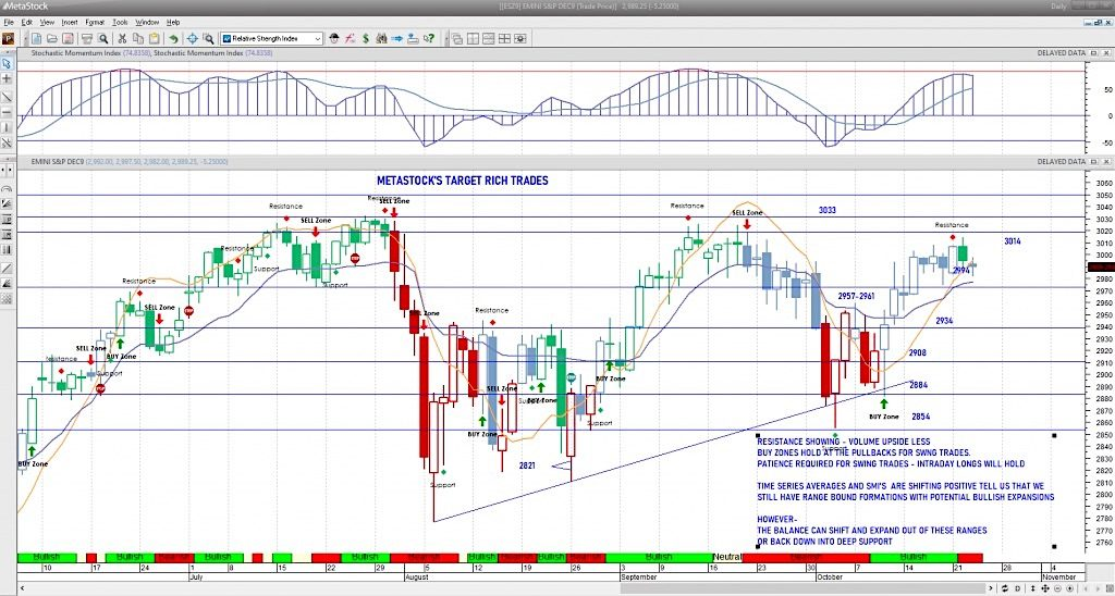 s&p 500 index futures trading intraday chart analysis news rally october 23