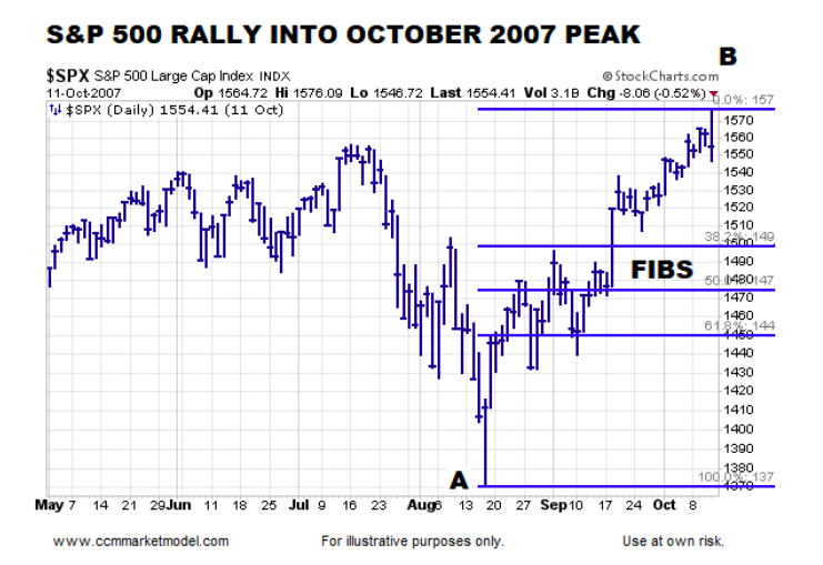 s&p 500 index price chart fibonacci retracement support levels year 2007