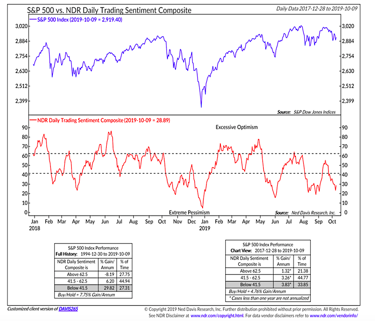 s&p 500 index price performance versus traders sentiment october year 2019 - ned davis research