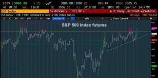 s&p 500 index rally higher october price targets investing research image