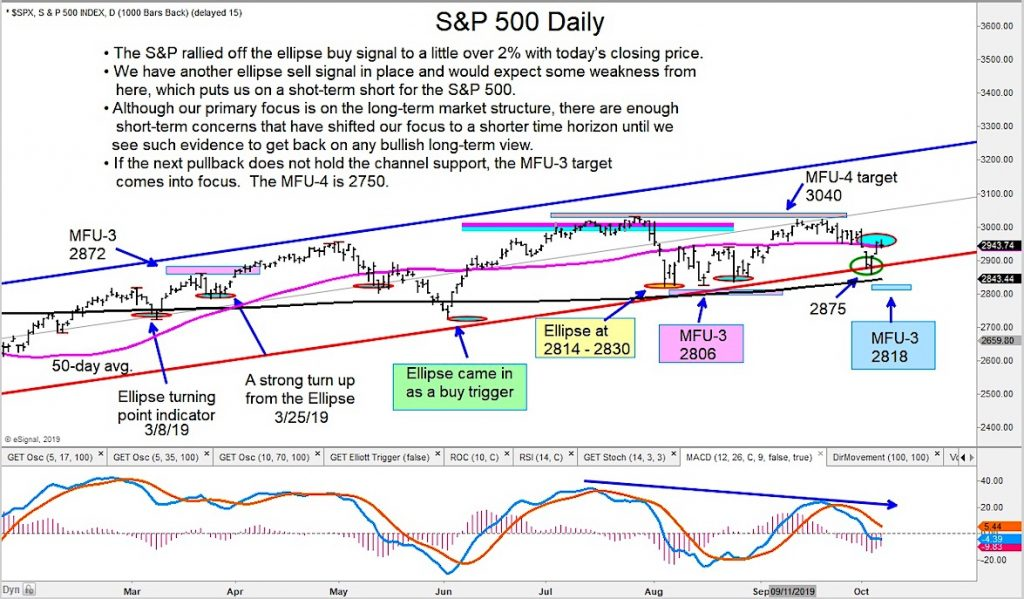 s&p 500 index reversal sell signal price analysis image october 8