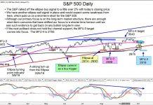 s&p 500 index reversal sell signal price analysis image october 8