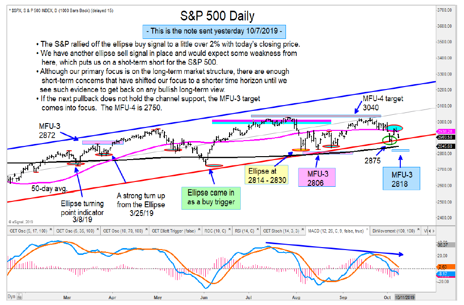 s&p 500 index sell signal downside decline price targets chart october