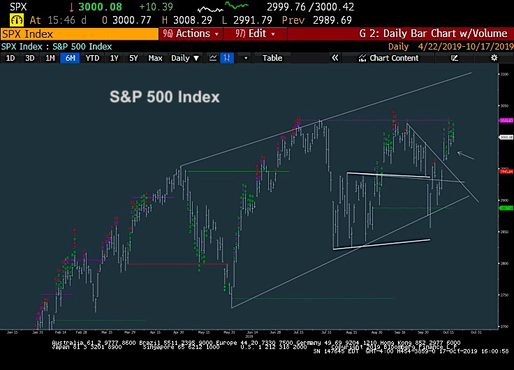 s&p 500 index sell signals analysis chart image investors october 19