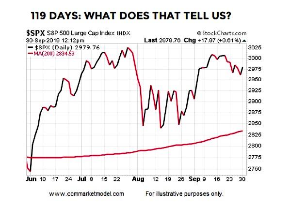 sp 500 index trend rising 200 day moving average bullish october