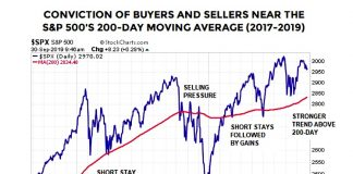sp 500 index year 2019 price chart relative to 200 day moving average support