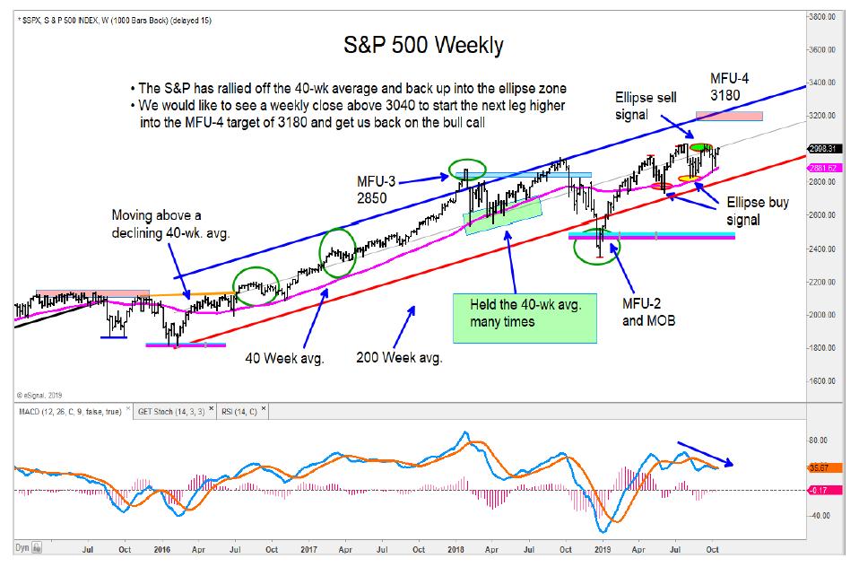s&p 500 index long term trend line bullish stock market image