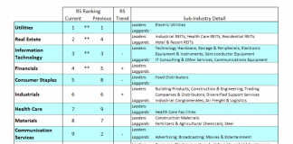 s&p 500 sectors investing performance ranking analysis week october 28