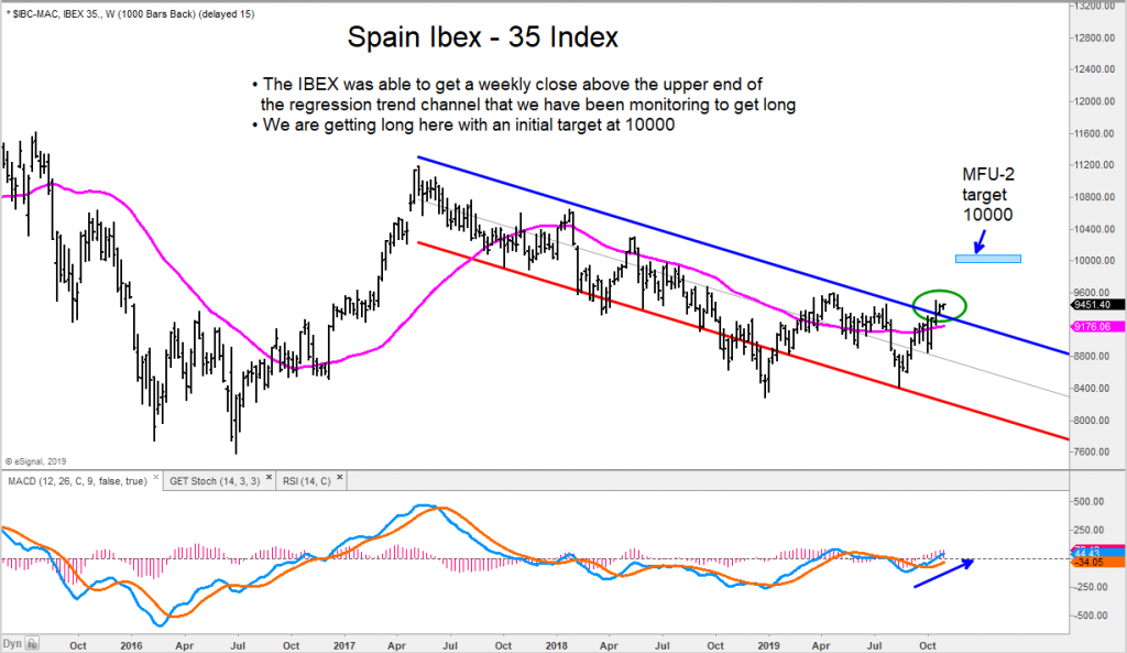 spain ibex 35 index bullish breakout rally higher price targets 10000 image