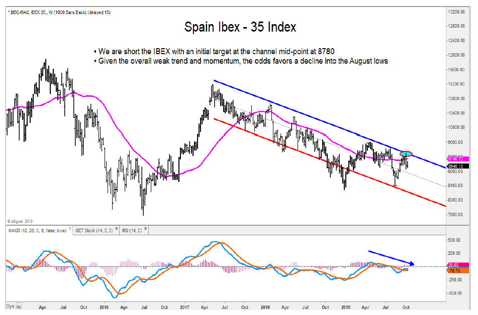 spain ibex stock market index sell signal lower october chart image