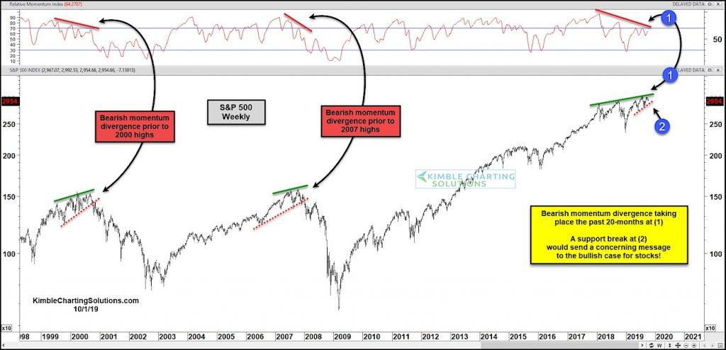 stock market bearish divergence october correction odds forecast image