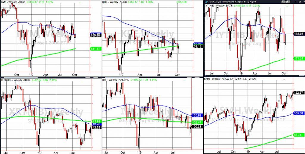 stock market etfs performance analysis outlook week october 14