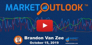 stock market outlook forecast october 15