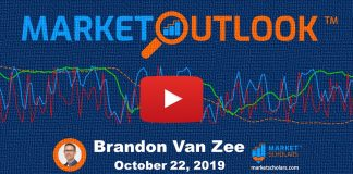 stock market forecast october 22