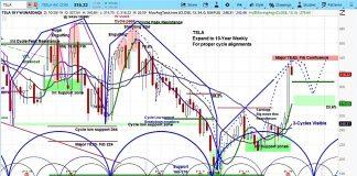 tesla stock price forecast november year end market cycles tsla investing chart image