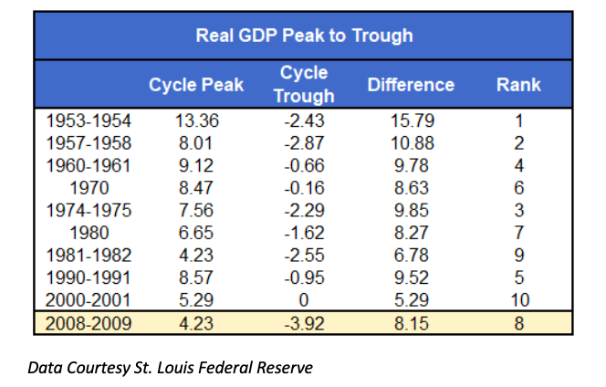 united states recessions history real gdp peak to trough