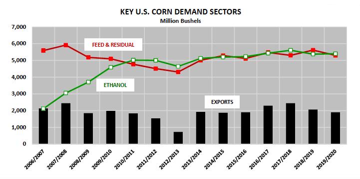 us corn demand sectors performance data october year 2019