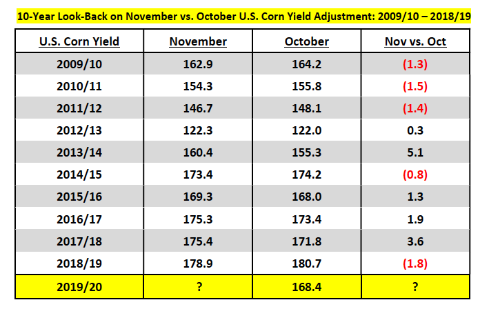 us corn yields november versus october comparison 10 years image