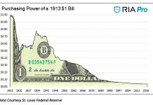 us dollar purchasing power history - real investment advice image