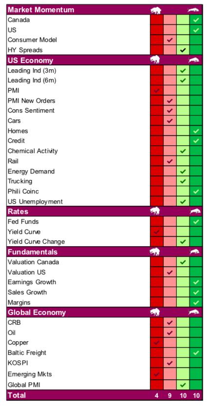 us economy sectors positive negative chart image