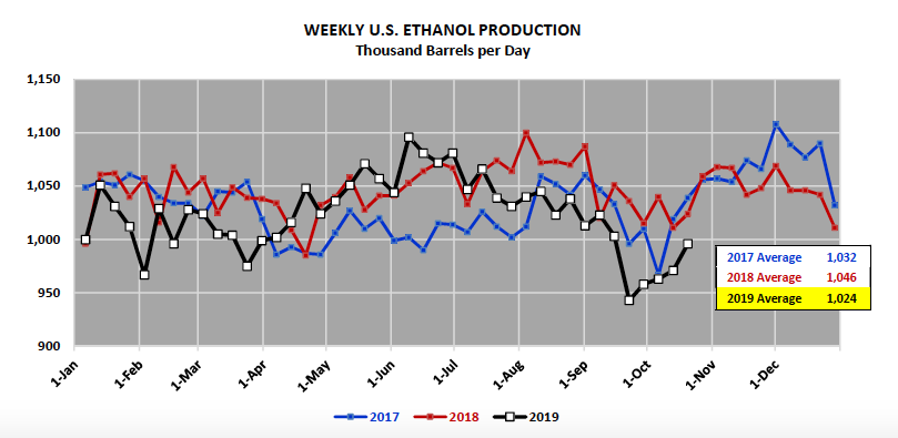 us ethanol production by week year 2019