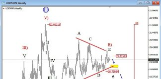 usdmxn currency pair triangle formation elliott wave bearish decline chart october 9
