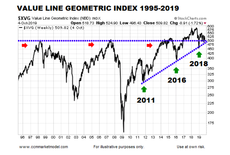 value line geometric index chart up trend line year 2019 stock market