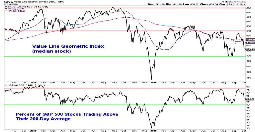 value line geometric stock index bearish chart stocks october
