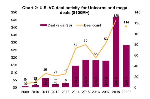 venture capital activity year 2019 ipos versus past 10 years image
