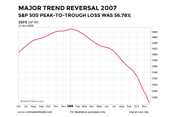 year 2007 major stock market trend reversal higher s&p 500 index chart