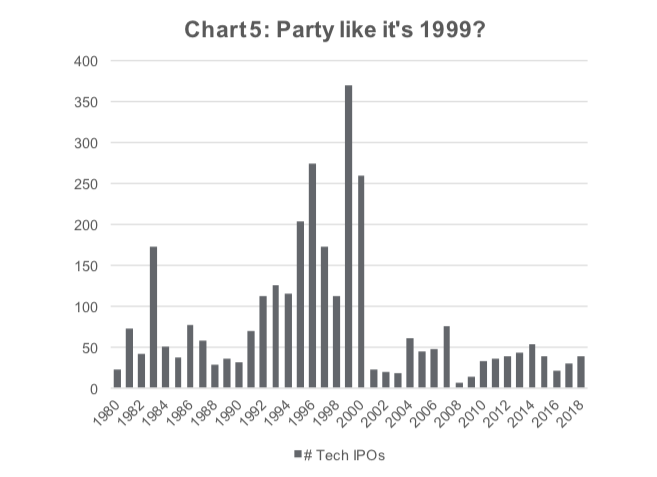 year 2019 similarities to year 1999 2000 tech bubble ipos unicorns image