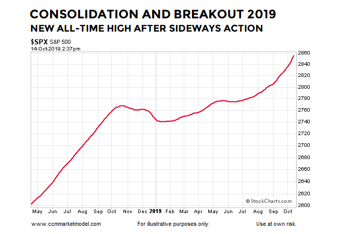 year 2019 stock market consolidation breakout bull trend chart s&p 500 index