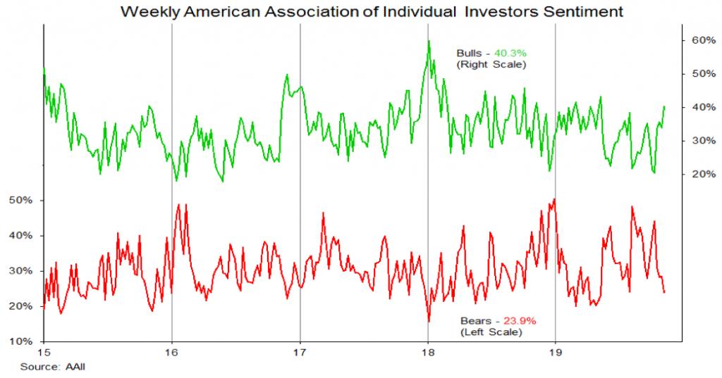 aaii investor sentiment poll week november 8 bulls investing news image