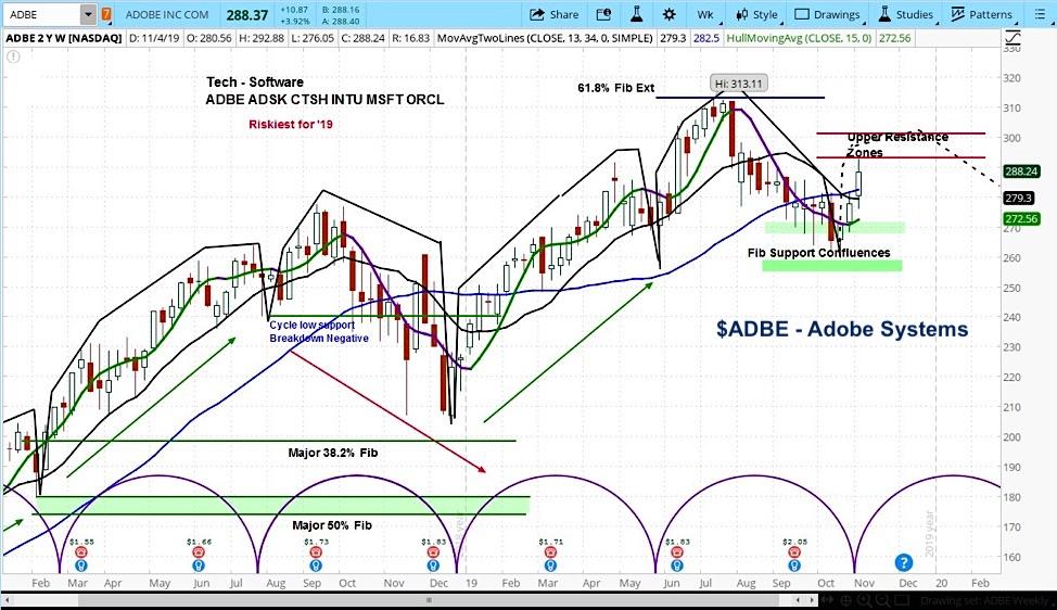 adobe systems stock price top peak adbe forecast investing chart november