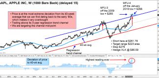 apple stock aapl price top reversal lower correction forecast chart image november 25