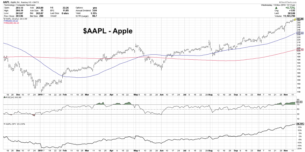 apple stock breakout higher long term apple chart 2020 price targets